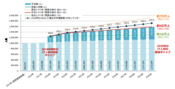 IT人材の最新動向と将来推計に関する調査結果 (経済産業省)